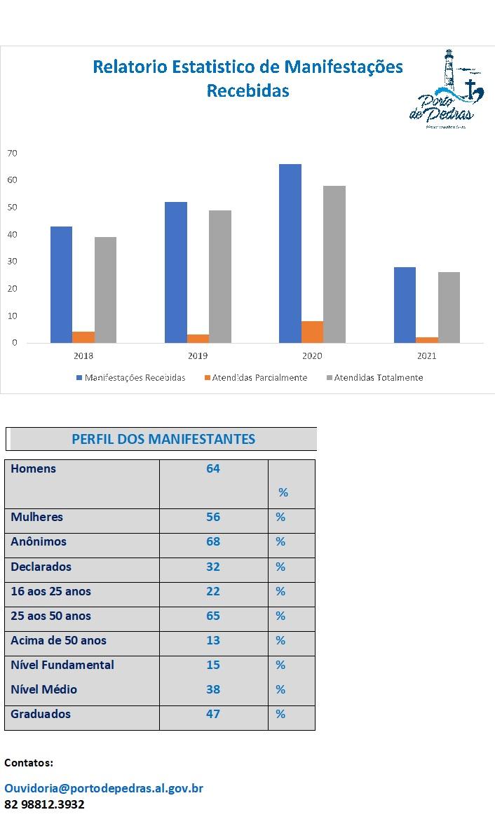 Relatório Estatística das Manifestações