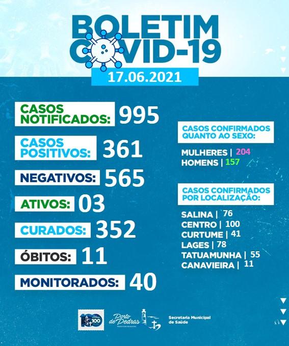 Boletim COVID 17.06.2021